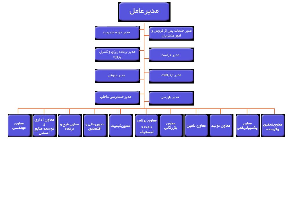 ساختار سازمان